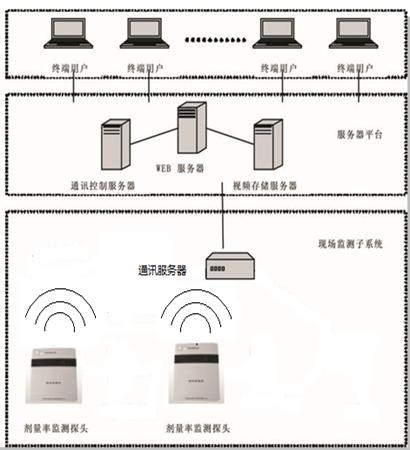 HG-001 放射源监测管理系统
