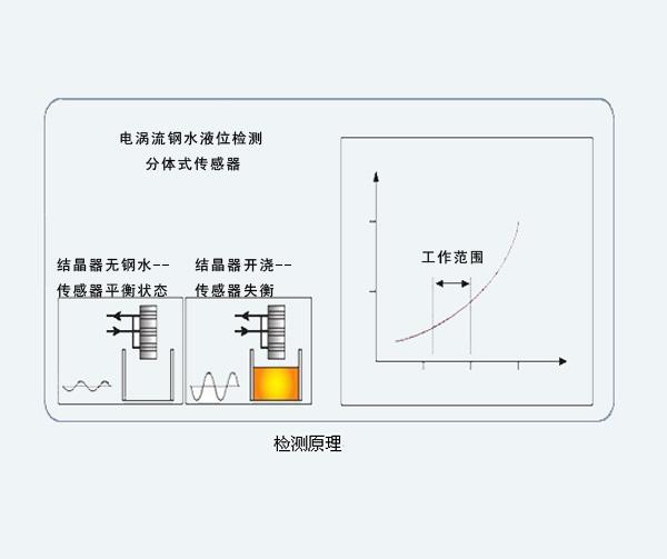 YJ-003 结晶器钢水液面自动控制系统-电涡流液位检测系统