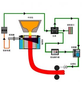 HN3600  结晶器钢水液面自动控制系统-拉速控制系统
