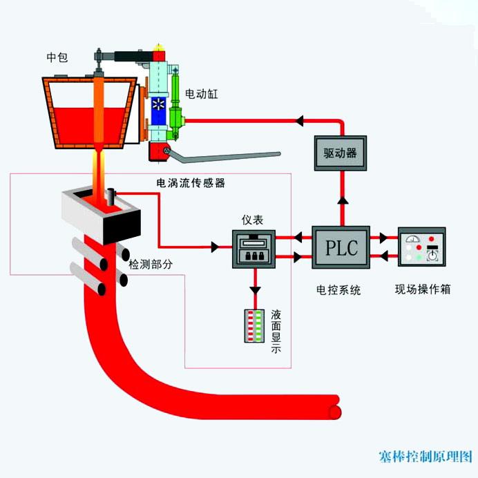 HN3300 结晶器钢水液面自动控制系统-电涡流液位检测系统